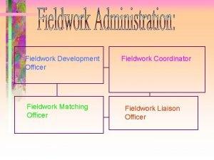 Fieldwork Development Officer Fieldwork Matching Officer Fieldwork Coordinator