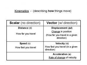 Kinematics describing how things move Scalar no direction