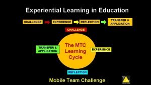 Experiential Learning in Education CHALLENGE EXPERIENCE REFLECTION CHALLENGE