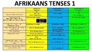 AFRIKAANS TENSES 1 VERLEDE TYD Past tense het