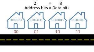 2 8 Address bits Data bits 00101011 10001111