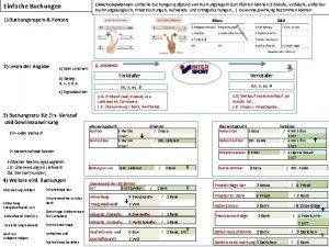 Einfache Buchungen ZieleKompetenzen einfache Buchungen aufgrund von Buchungsregeln