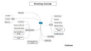 Mindmap Sucide Crisisteam Sucidaal Proces Sucidaal Proces Belangrijk