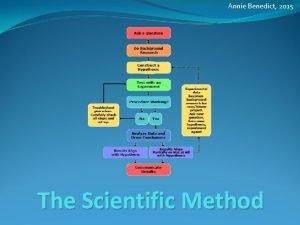 Annie Benedict 2015 The Scientific Method Annie Benedict
