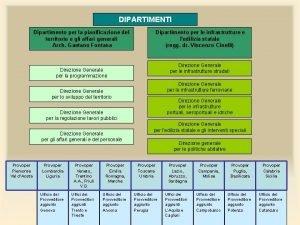 DIPARTIMENTI Dipartimento per la pianificazione del territorio e