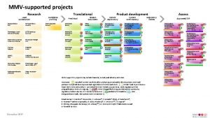 MMVsupported projects Research Lead optimization Miniportfolio GSK Phenotypic