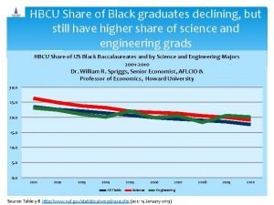 HBCU Share of Black graduates declining but still