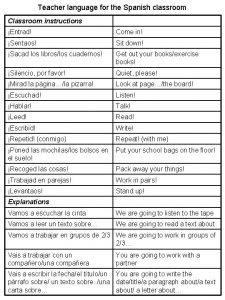 Teacher language for the Spanish classroom Classroom instructions