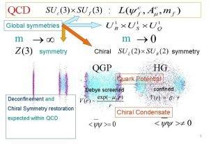 QCD Global symmetries m m symmetry Chiral symmetry