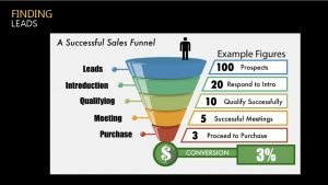 FINDING LEADS FINDING LEADS 3 STRATEGIES FOR FINDING