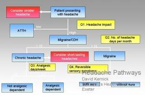 Consider sinister headache Patient presenting with headache Q