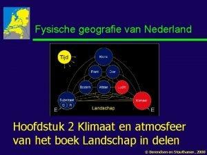Fysische geografie van Nederland Hoofdstuk 2 Klimaat en
