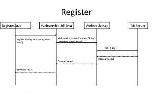 Register java Webservice Util java register String username