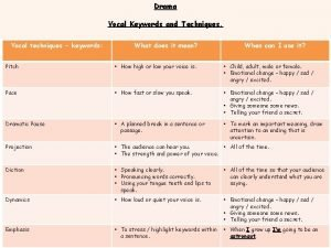 Drama Vocal Keywords and Techniques Vocal techniques keywords