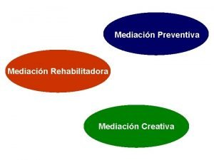 Mediacin Preventiva Mediacin Rehabilitadora Mediacin Creativa La mediacin