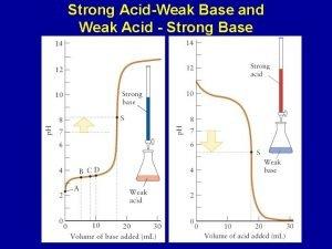 Strong AcidWeak Base and Weak Acid Strong Base