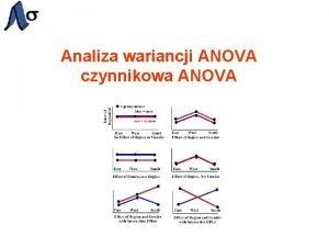 Analiza wariancji ANOVA czynnikowa ANOVA Typy analizy ANOVA