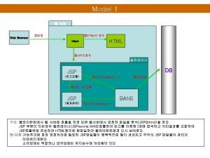 JSP 2 include JSP HTML JSP include include