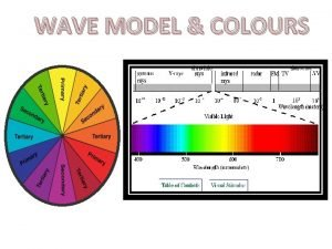 WAVE MODEL COLOURS LIGHT Particles or Waves Wave