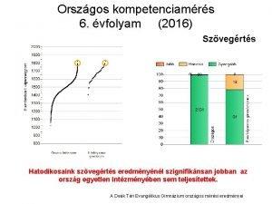 Orszgos kompetenciamrs 6 vfolyam 2016 Szvegrts Hatodikosaink szvegrts