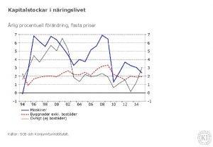 Kapitalstockar i nringslivet rlig procentuell frndring fasta priser