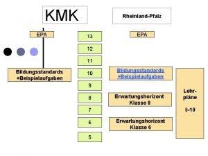 KMK EPA RheinlandPfalz 13 EPA 12 11 Bildungsstandards