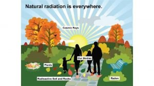 Sources of radiation exposure Natural background radiation q