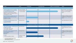 Produit Droits Prclinique Dveloppement AMM Commercialisation Statut Glaucome