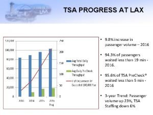 TSA PROGRESS AT LAX 9 8 increase in