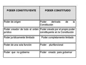 PODER CONSTITUYENTE Poder de origen PODER CONSTITUIDO Poder