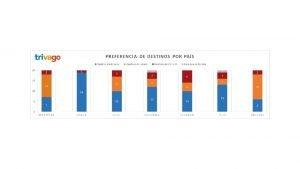 Argentina Ranking Ciudad Pas Estada promedio Disposicin a