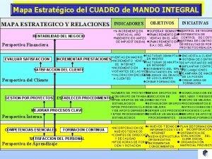 Mapa Estratgico del CUADRO de MANDO INTEGRAL MAPA