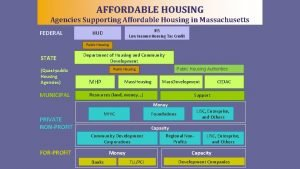 AFFORDABLE HOUSING Agencies Supporting Affordable Housing in Massachusetts