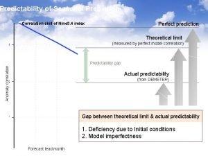 Predictability of Seasonal Prediction Perfect prediction Correlation skill