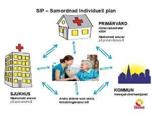 SIP Samordnad Individuell plan PRIMRVRD Hlsovalsenheter ASIH Medicinskt