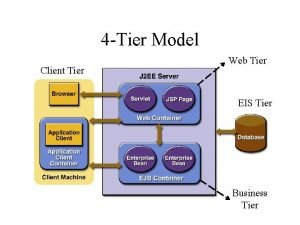 4 Tier Model Client Tier Web Tier EIS