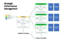 Strategic Performance Management STUDENT FOCUSED AGENCY FOCUSED Functions