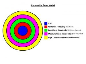 Concentric Zone Model Sector Model Multiple Nuclei Model