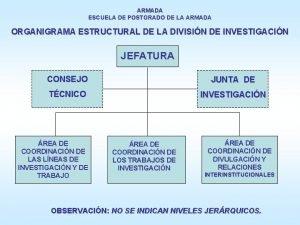 ARMADA ESCUELA DE POSTGRADO DE LA ARMADA ORGANIGRAMA