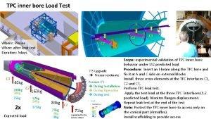 TPC inner bore Load Test C 2 Where