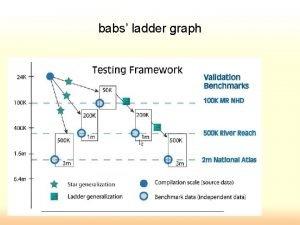 babs ladder graph Adding to babs ladder graph