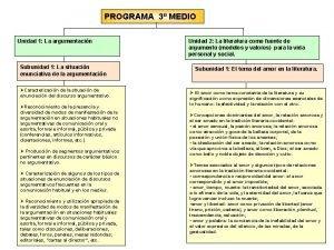 PROGRAMA 3 MEDIO Unidad 1 La argumentacin Subunidad