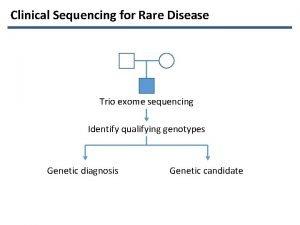 Clinical Sequencing for Rare Disease Trio exome sequencing