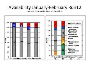 Availability JanuaryFebruary Run 12 last week 19 availability