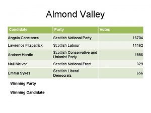 Almond Valley Candidate Party Angela Constance Scottish National