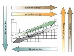 METALS NON METALS METALLOIDS LOW IONIZATION ENERGYFORM IONS