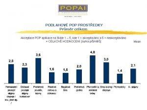 PODLAHOV POP PROSTEDKY Prmr celkem Akceptace POP aplikace