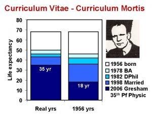 Curriculum Vitae Curriculum Mortis 80 Life expectancy 70