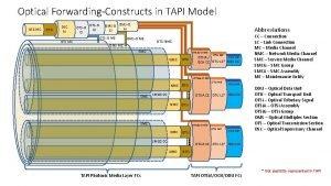Optical ForwardingConstructs in TAPI Model OSC MC OTSi