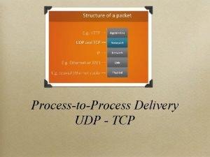 ProcesstoProcess Delivery UDP TCP USER DATAGRAM PROTOCOL UDP